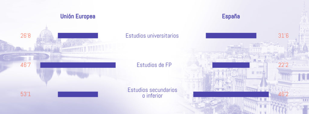 Estudios de FP vs universidad